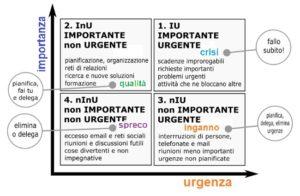 rcd-urgente-importante-matrice-eisenhower