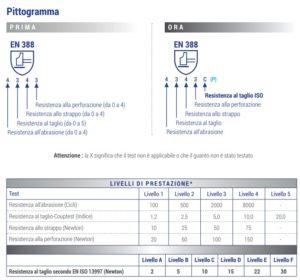 rcd-pittogramma-prima-dopo-EN388